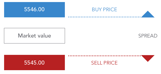 Trading CFD - Buy Price and Sell Price